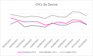 CPCs By Device