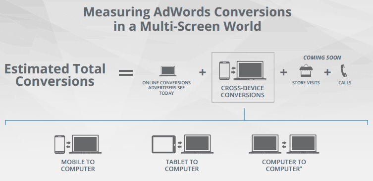 cross-device conversions